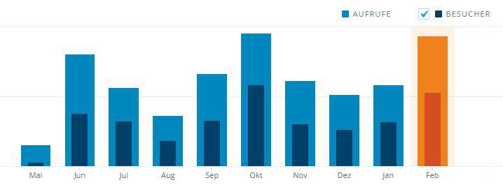 Statistik von Jetpack