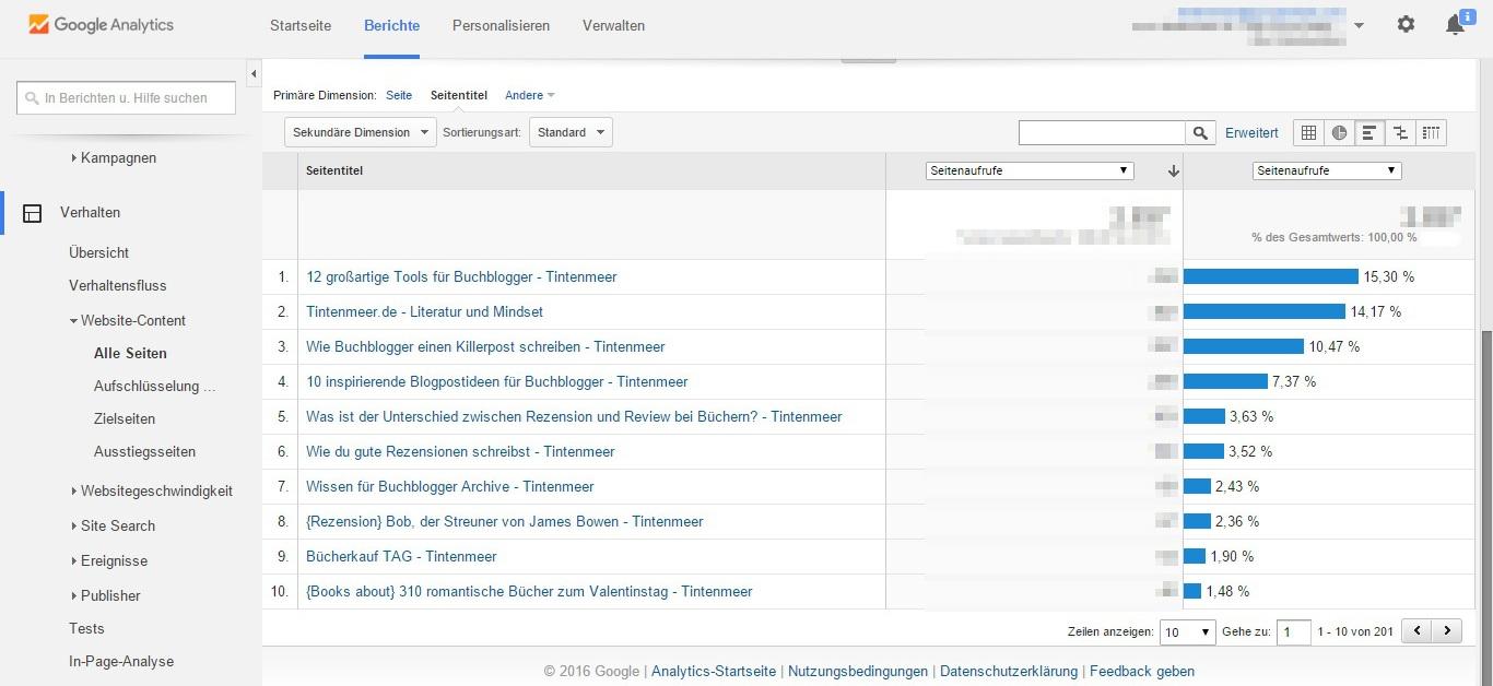 Google Analytics beliebteste Posts